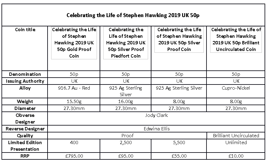 50 pence coin of Royal Mint dedicated to Stephen HAWKING