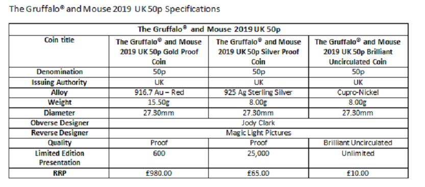 2019 50p gruffalo coin struck by Royal Mint