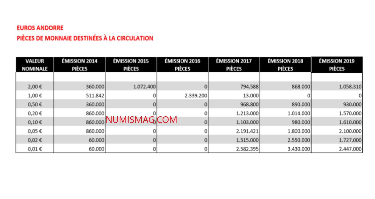 Tirages des monnaies de circulation Andorre de 2014 à 2019