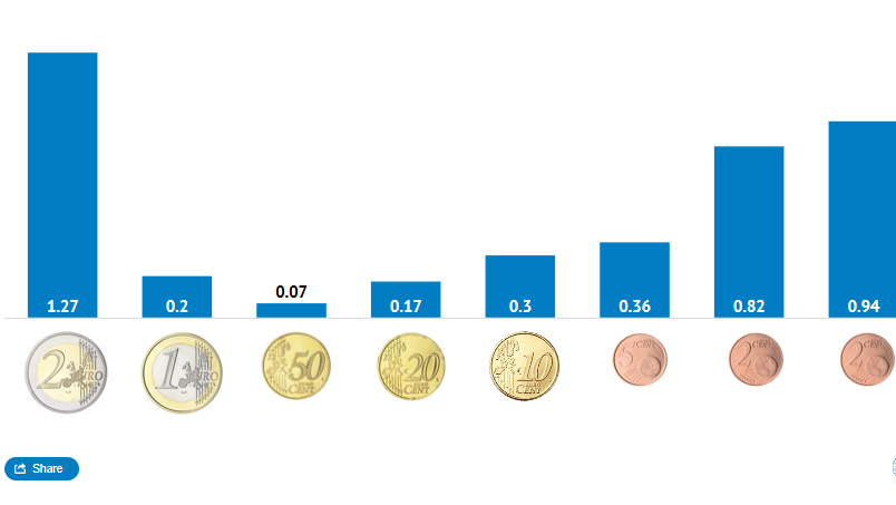L'Eesti Pank a mis beaucoup de pièce de 1 et 2 cents en circulation, en 2020