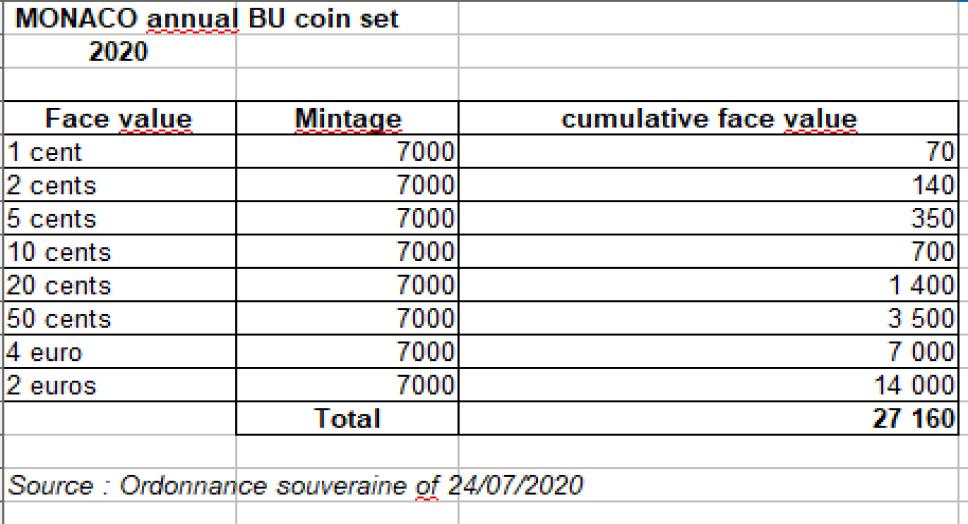 Official announcement of 2020 MONACO annual BU set