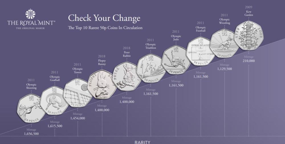 50 pence 2020 et les 50 pence les plus rares, dévoilées par la Royal Mint